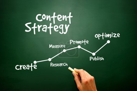 Photo for Handwriting of Content Strategy concept on blackboard, presentation backgroun - Royalty Free Image