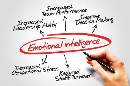 Photo for Emotional intelligence diagram, business concept - Royalty Free Image