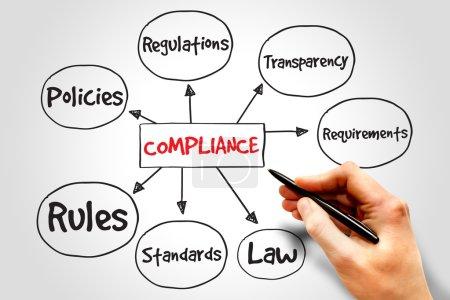 Compliance mind map