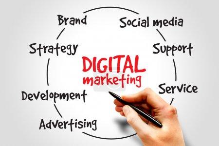 Photo pour Processus de marketing numérique, concept d'entreprise - image libre de droit