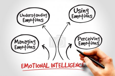 Photo for Emotional Intelligence mind map, business management strategy - Royalty Free Image