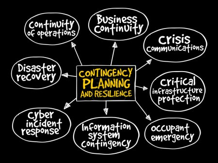 Contingency Planning and Resilience mind map