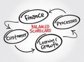 Balanced scorecard perspectives