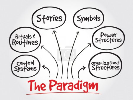 Cultural Web Paradigm, strategy mind map
