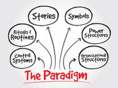 Cultural Web Paradigm strategy mind map