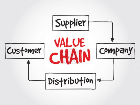 Value chain process steps