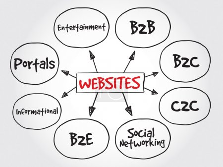 Types of websites, strategy mind map