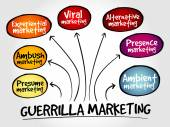 Guerrilla marketing mind map