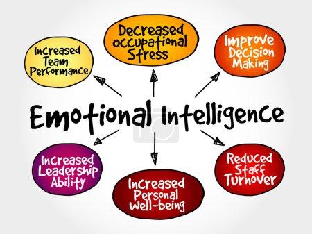 Illustration for Emotional intelligence mind map, business concept - Royalty Free Image