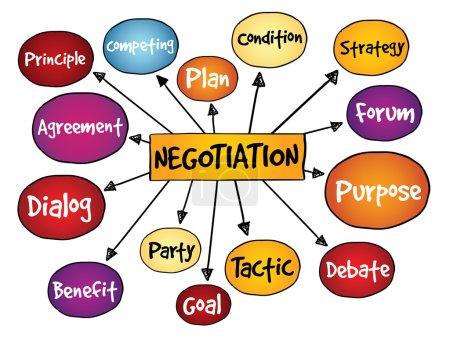 Negotiation mind map