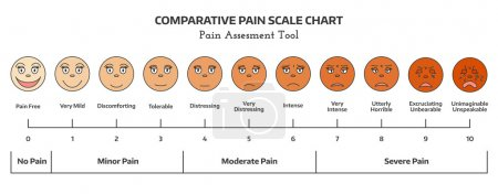 Faces pain rating tool.