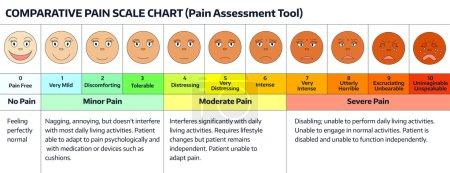 Faces - pain scale chart.