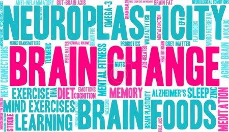 Brain Change Word Cloud