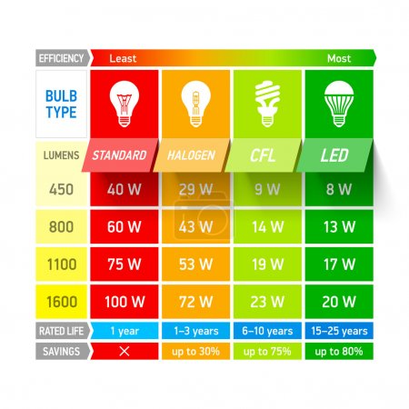 Light bulb comparison chart infographic