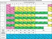 The Periodic Table of Mendeleev (Таблица Менделеева)
