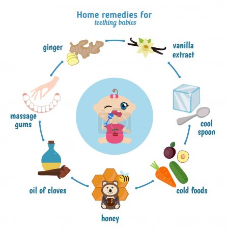 Home remedies for teething babies