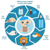 Detailed vector baby child infographic Presentation template  Home remedies to soothe child's cold and flu symptoms