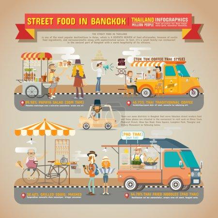 Street Food in Bangkok Infographics