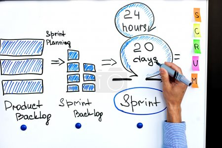 Image of scrum process and scrum sprint.