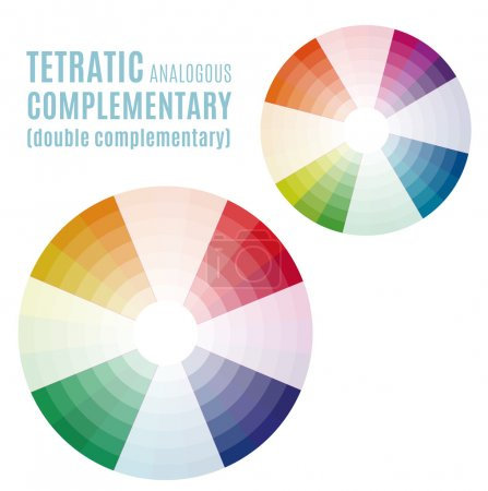 The Psychology of Colors Diagram - Wheel - Basic Colors Meaning. Tetratic analogous complementary set