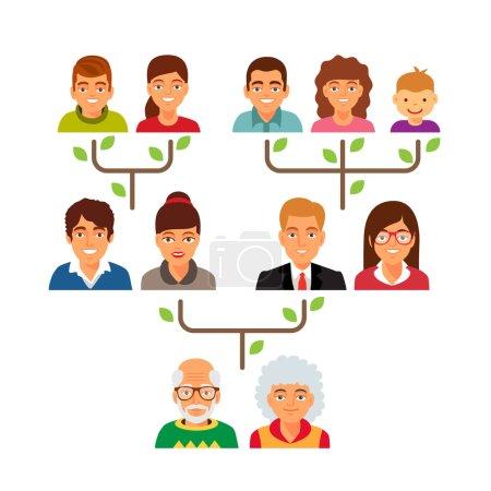 Family genealogy tree diagram chart.