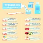 Zubní problém zdravotní péče