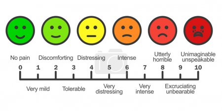 Illustration for Pain scale chart. Cartoon faces emotions scale. Doctors pain assessment scale. Pain rating tool. Visual pain chart. Pain metering. Stock vector illustration. - Royalty Free Image