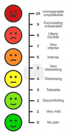 Pain scale chart vertical