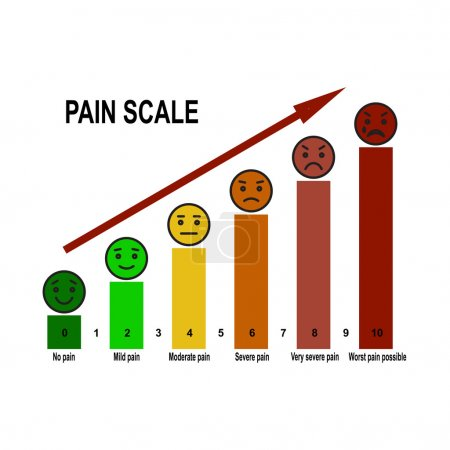 Pain scale chart.