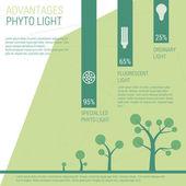 Advantages of phyto light