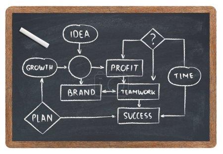 Business diagram on blackboard