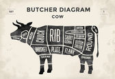 Cut of beef set Poster Butcher diagram - Cow Vintage typographic hand-drawn Vector illustration
