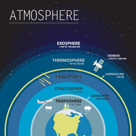Illustration for Atmosphere layers infographic vector illustration - Royalty Free Image