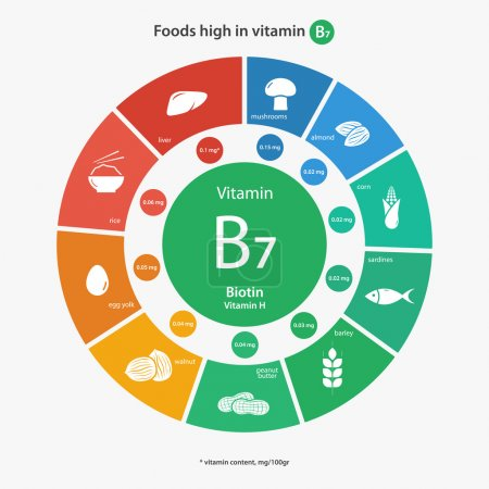 Foods high in vitamin B7