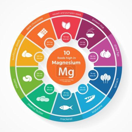 10 foods high in Magnesium