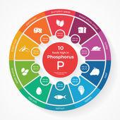 10 foods high in Phosphorus