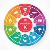 10 foods high in Potassium