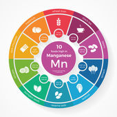 10 foods high in Manganese Nutrition infographics