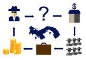 Panama offshore finance crime scheme vector illustration