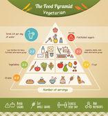 Vegetariánské potravinová pyramida