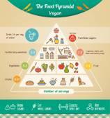 Veganské potravinová pyramida