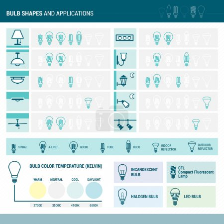Lamps set and applications
