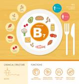 Vitamin nutrition infographic