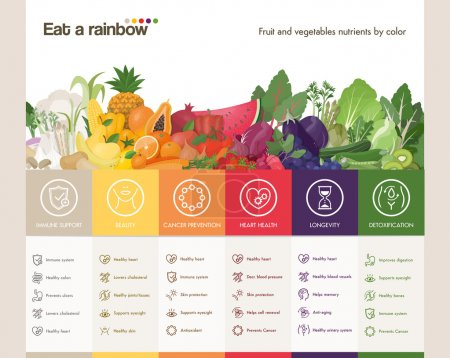 Eat a rainbow of fruits and vegetables infographic