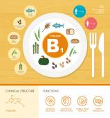 Vitamin B1 nutrition infographic with healthcare and food icons: diet healthy food and wellbeing concept