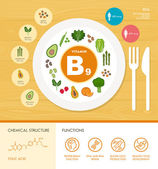 Vitamin B9 nutrition infographic with healthcare and food icons: diet healthy food and wellbeing concept