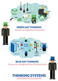 Thinking systems with six thinking hats infographic