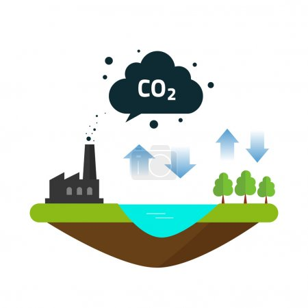 Illustration for CO2 natural emissions carbon balance cycle between ocean source, plant factory productions and forest. Concept of environmental problem, dioxide pollution issue, climate change vector illustration - Royalty Free Image