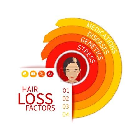 Hair loss risk factors infographic arrow medical c...