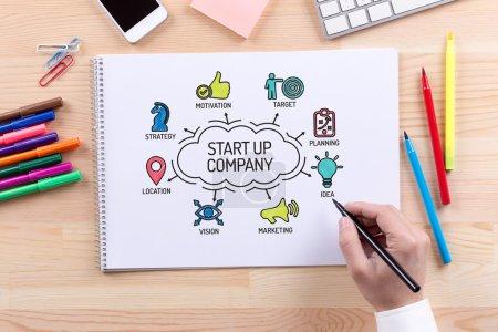 Start up Company chart